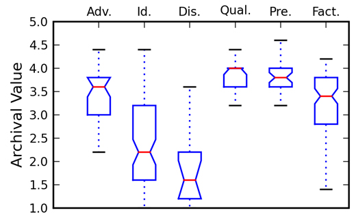 Figure 4: A box plot representing the distribution of adjusted averages for archival value, for each question type