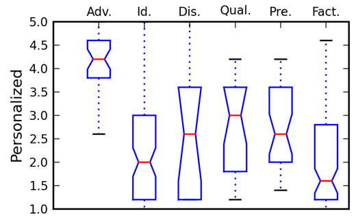 Figure 5: A box plot representing the distribution of the degree of personalization in questions, for each question type