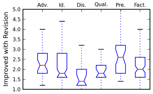 Figure 6: A box plot representing the distribution of adjusted averages for the potential for improvement in questions