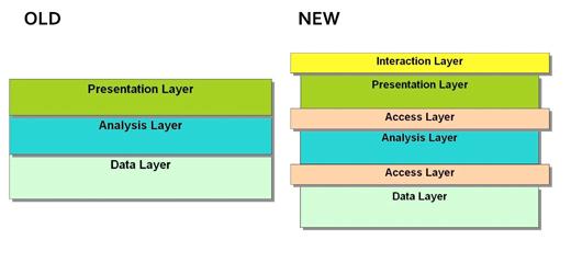 Figure 3: UK model of open government data