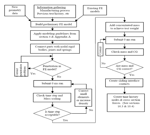 Figure 1: Abstract process for setting up a computer simulation for a crash test