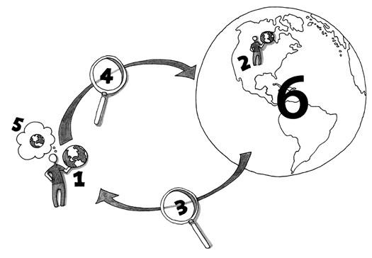 Figure 2: Six senses of personal information combine to make a personal space of information (PSI).