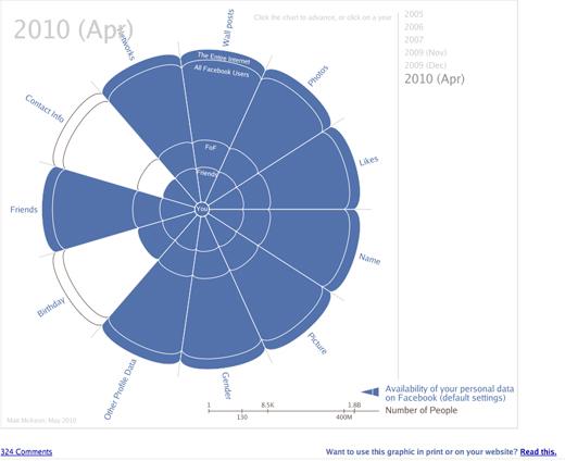 Figure 1: Evolution of privacy on Facebook