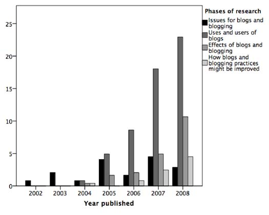 Figure 2: Distribution of phases of research by year (percentage).