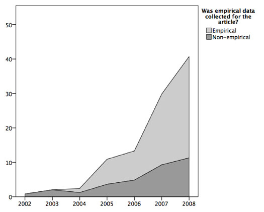 Figure 3: Growth of empirical and non-empirical articles by year (percentage).