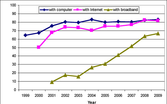 Figure 1: Vermont household computer ownership and the Internet connection