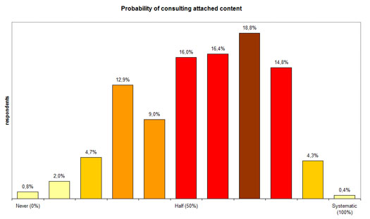 Figure 6a: Probability of consulting content attached to updates