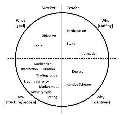 Figure 1: The P-MART classification framework