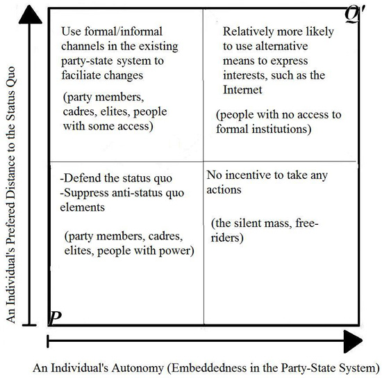 Figure 1: Typology of interest articulation in China