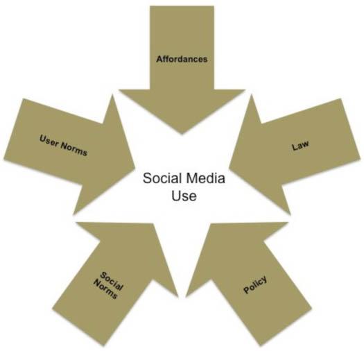 Figure 2: Polycentric regulation: Elements regulation for social media use