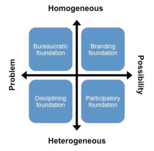 Figure 2: Four different foundational positions when writing social media policies