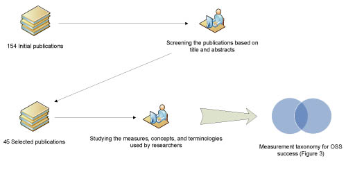 Figure 2: The process of creating the taxonomy