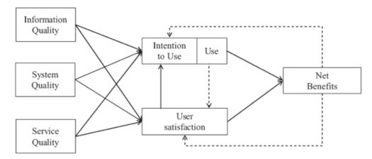 Figure 1: DeLone and McLean information system success model