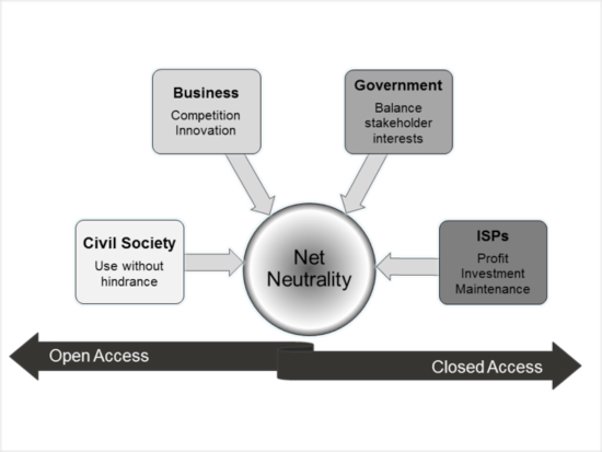 Stakeholders in the net neutrality debate
