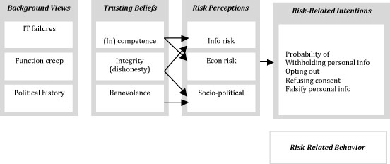 A grounded trust-risk model for public sector IdMS