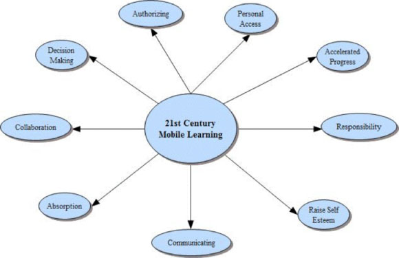 How handheld technologies benefit students