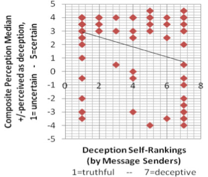 Plot of negative correlation between perceived deception and confidence level