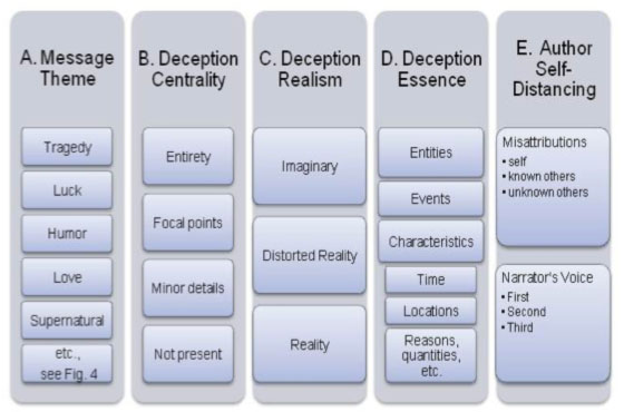 Faceted classification of potentially deceptive messages