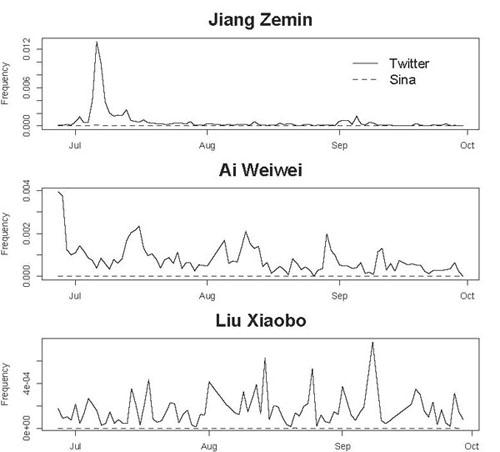 Time series for Jiang Zemin, Ai Weiwei and Liu Xiaobo