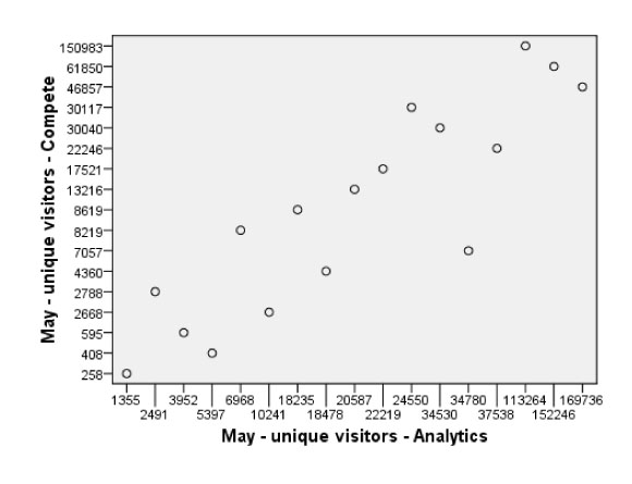 May Compete estimates plotted against analytics data