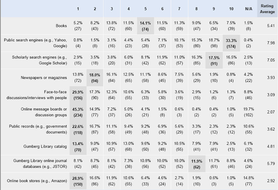 Percentage and numerical breakdown of students ratings of the relative importance of particular research resources