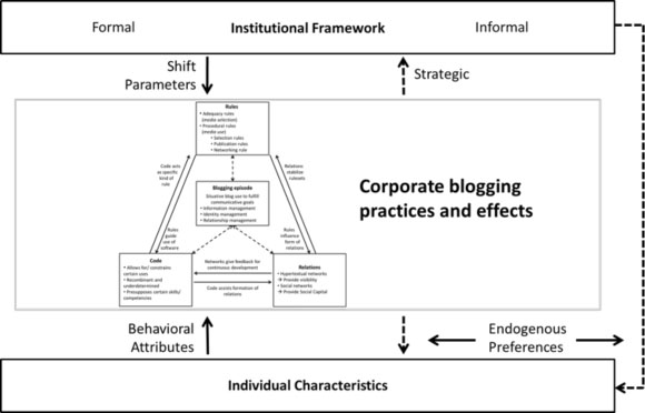 A corporate blog within the institutional framework