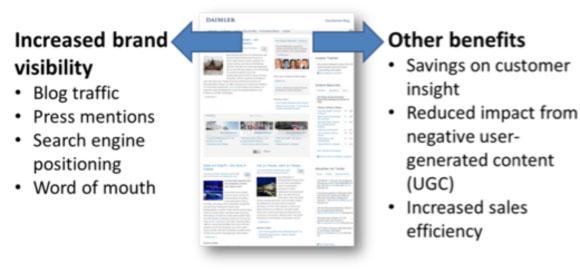 Benefits of corporate blogging