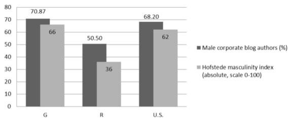 Masculinity of culture vs. share of men in corporate weblogs