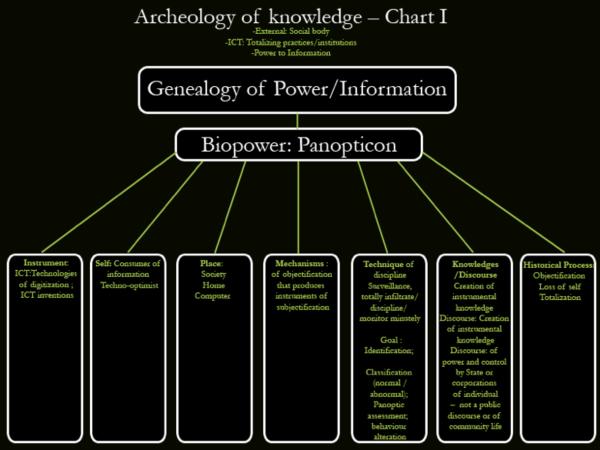 Archeology of knowledge Chart I