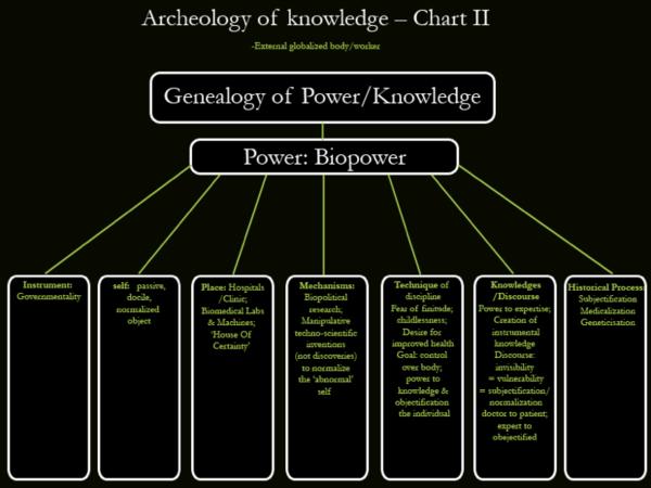 Archeology of knowledge Chart II
