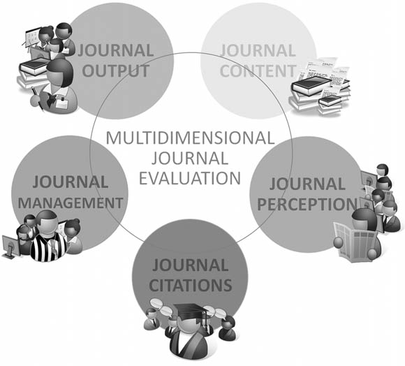 Schematic representation of the five dimensions of journal evaluation