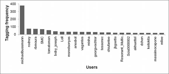 22 most frequently tagging users