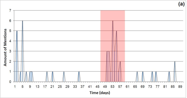 a) Scarina's mentioned tweets per day