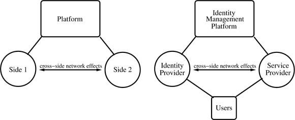 Federated identity management