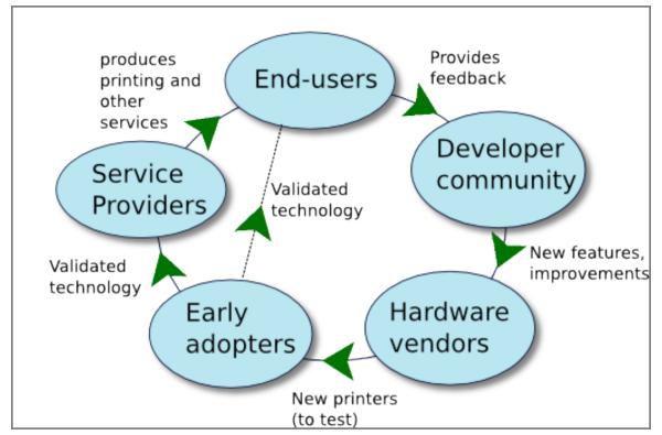 3D printing ecosystem