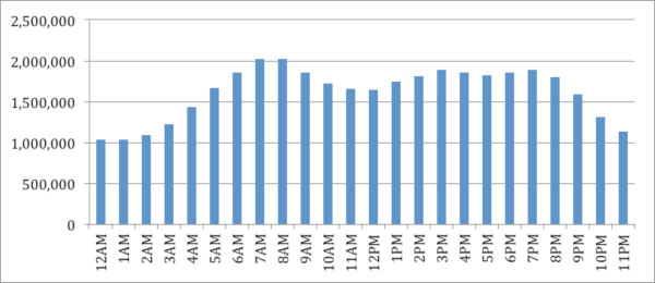 Average tweets per hour in the Twitter Decahose 23 October 2012 to 30 November 2012 (Pacific Standard Time zone)