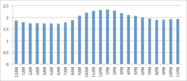 Percent of Twitter Decahose tweets 23 October 2012 to 30 November 2012 that are georeferenced (PST)