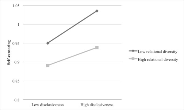 Interaction of disclosiveness and relational diversity on self-censoring