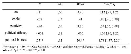 Logistic regression model predicting profile disclosure
