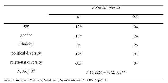 OLS model predicting political interest