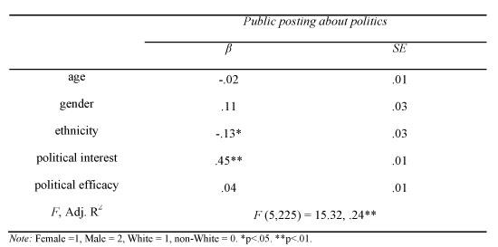 OLS model predicting public political posting