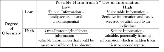 Relationship between harm and obscurity