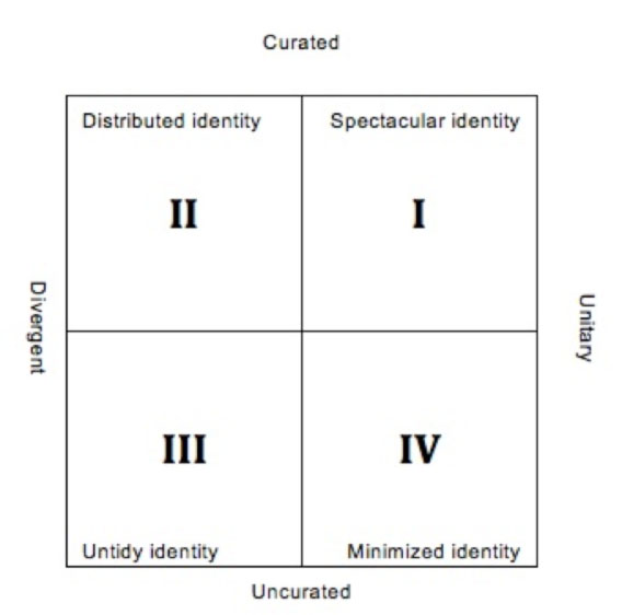Four forms of dramauthentic identity in quadrants