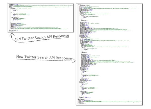 data via Twitter search API