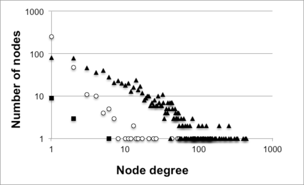 Degree distribution of the sampled academic SNS