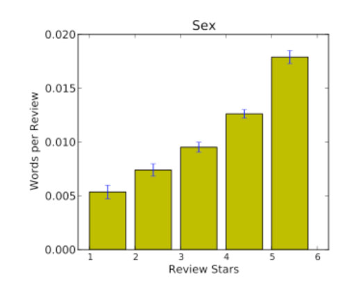 Number of mentions per review of words or phrases related to sex showing that this framing is associated with higher ratings