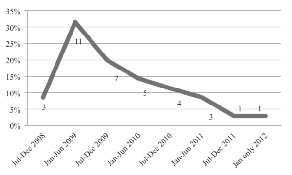 Library Twitter adoption by date