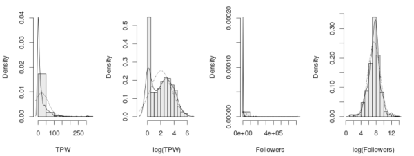 Histograms of absolute and logarithm values of TPW and Number of Followers