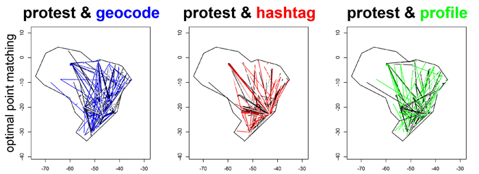 Point matching between the location of protestors (onsite) and the location of tweets based on geocode, hashtag, and profile (online)