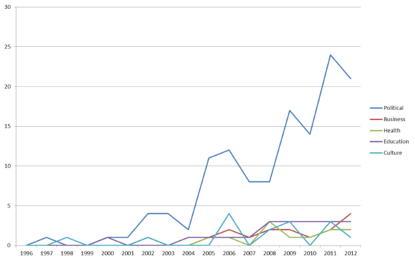 Development of published articles on different forms of participation over time